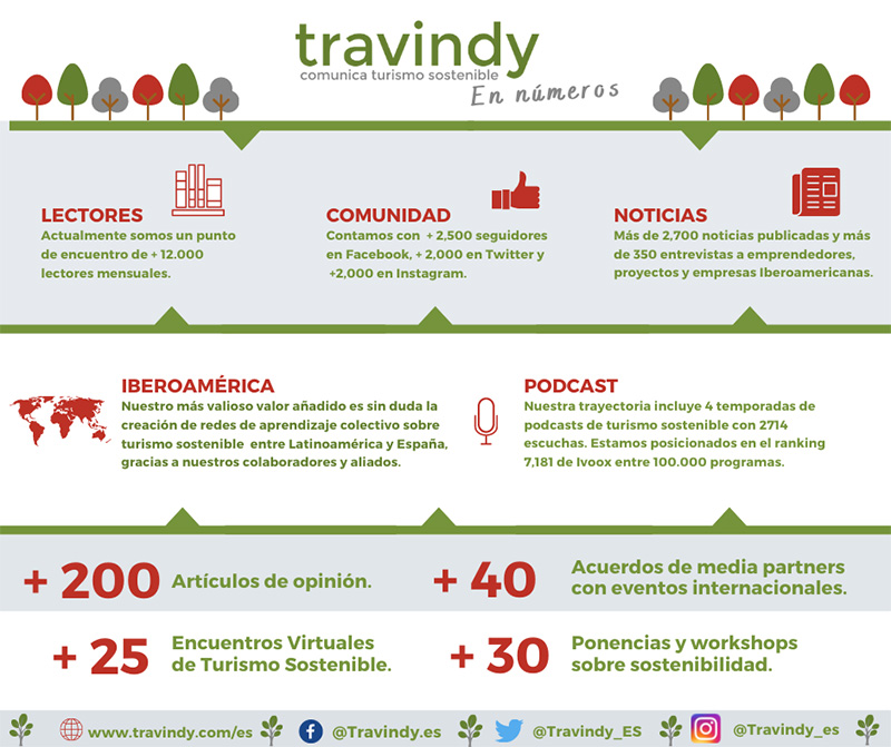 Travindy - Media Partner - Turismo sostenible